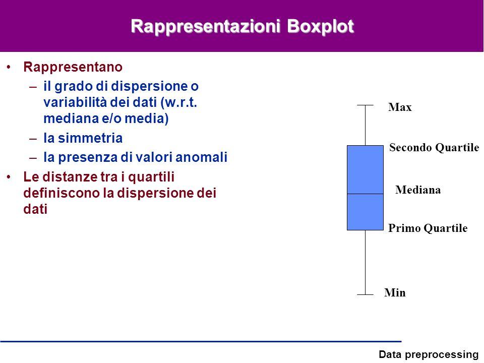 Data preprocessing Rappresentazioni Boxplot Rappresentano –il grado di dispersione o variabilità dei dati (w.r.t. mediana e/o media) –la simmetria –la