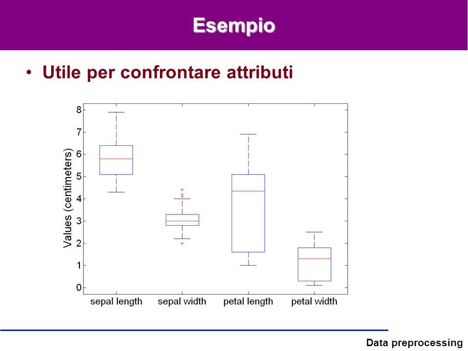 Data preprocessing Esempio Utile per confrontare attributi