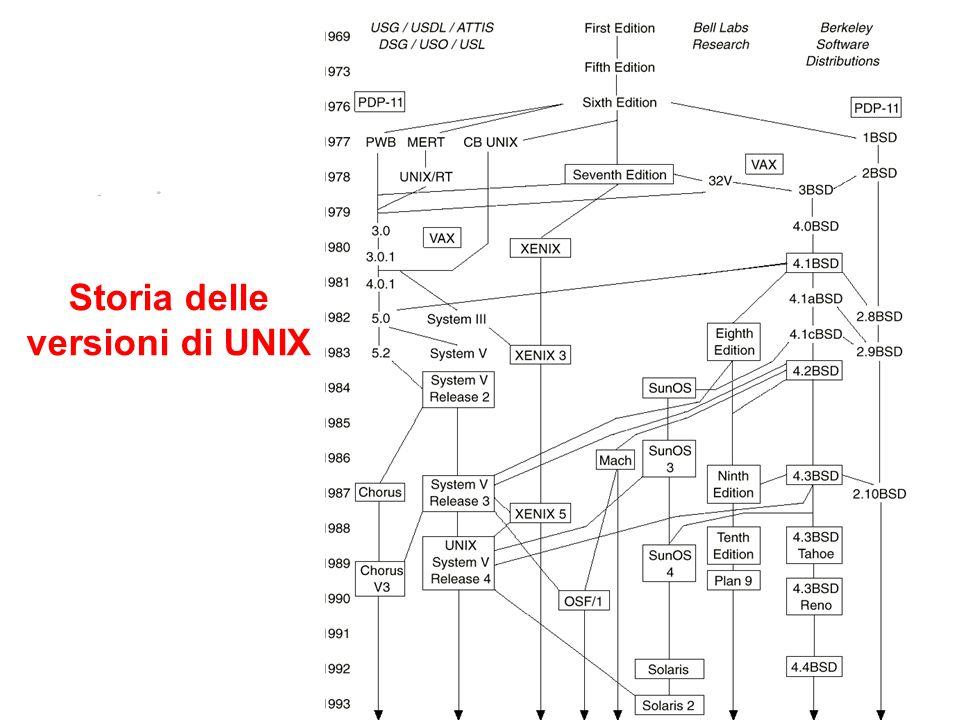 1.5 I progetti di standardizzazione Storia Diversi progetti di standardizzazione mirano a consolidare i vari aspetti di UNIX con lo scopo di ottenere uninterfaccia standard per programmare in UNIX.