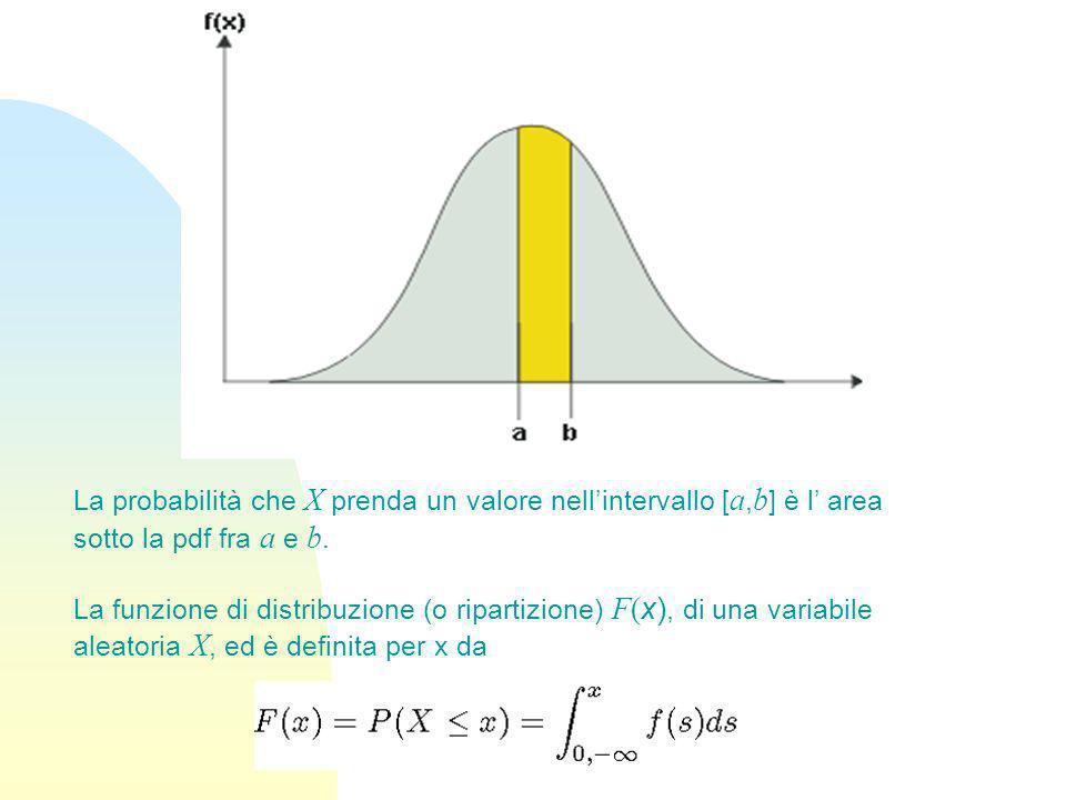 La probabilità che X prenda un valore nellintervallo [ a, b ] è l area sotto la pdf fra a e b. La funzione di distribuzione (o ripartizione) F( x), di