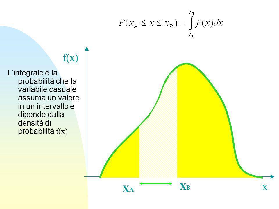 Lintegrale è la probabilità che la variabile casuale assuma un valore in un intervallo e dipende dalla densità di probabilità f(x) x f(x) XAXA XBXB