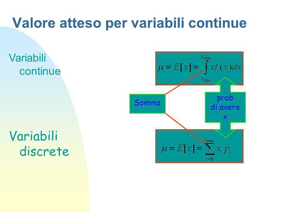 Valore atteso per variabili continue Variabili continue Variabili discrete prob di avere x Somma