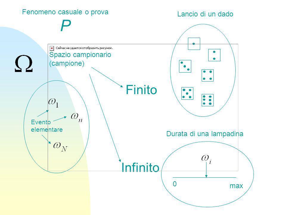 Spazio campionario (campione) Evento elementare Lancio di un dado Durata di una lampadina 0 max Finito Infinito Fenomeno casuale o prova P
