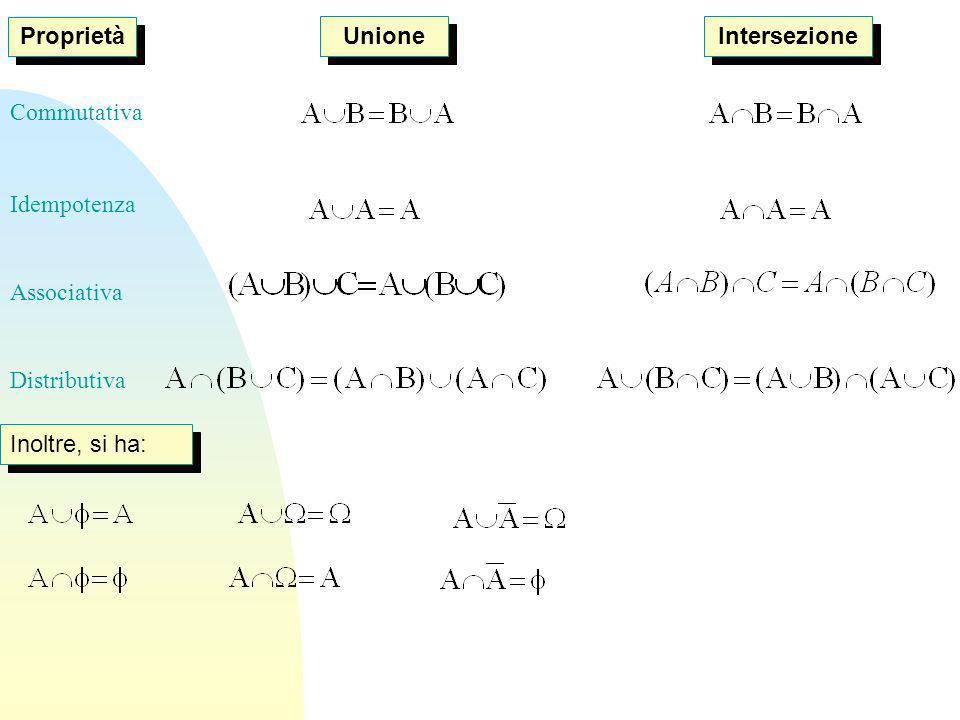 Proprietà Unione Intersezione Commutativa Idempotenza Associativa Distributiva Inoltre, si ha:
