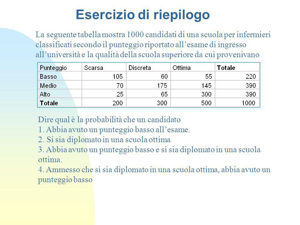 La seguente tabella mostra 1000 candidati di una scuola per infermieri classificati secondo il punteggio riportato allesame di ingresso alluniversità