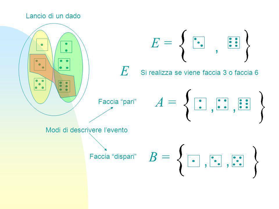 Lancio di un dado Faccia dispari Faccia pari A =,, B =,, E =, Modi di descrivere levento E Si realizza se viene faccia 3 o faccia 6