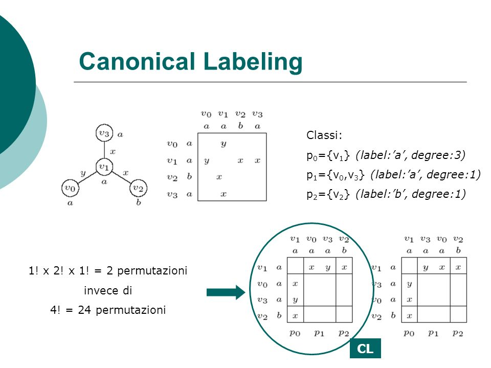 Canonical Labeling Classi: p 0 ={v 1 } (label:a, degree:3) p 1 ={v 0,v 3 } (label:a, degree:1) p 2 ={v 2 } (label:b, degree:1) 1! x 2! x 1! = 2 permut