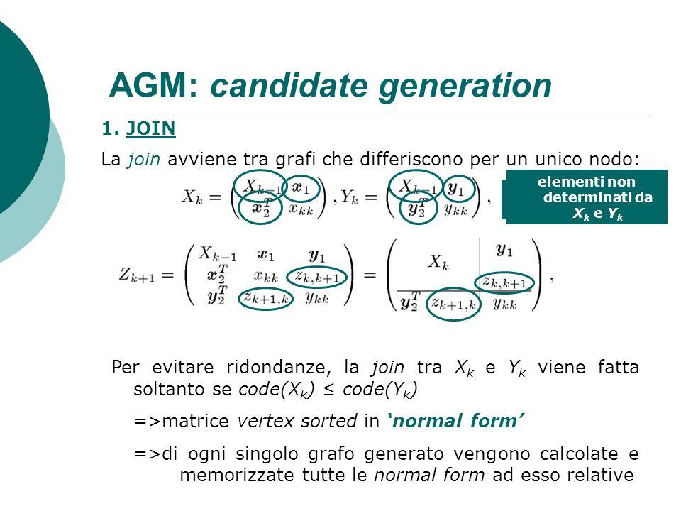 AGM: candidate generation 1. JOIN La join avviene tra grafi che differiscono per un unico nodo: sottomatrice in comune vettori colonna di dim. (k-1) x