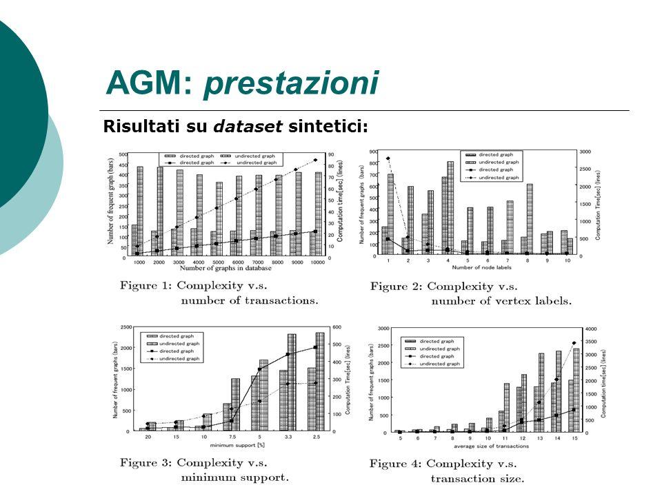 AGM: prestazioni Risultati su dataset sintetici: