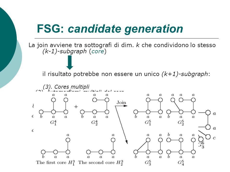 FSG: candidate generation La join avviene tra sottografi di dim. k che condividono lo stesso (k-1)-subgraph (core) il risultato potrebbe non essere un