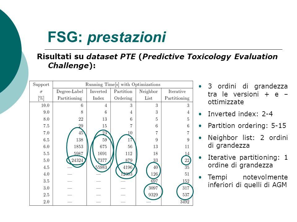 FSG: prestazioni Risultati su dataset PTE (Predictive Toxicology Evaluation Challenge): 3 ordini di grandezza tra le versioni + e – ottimizzate Invert