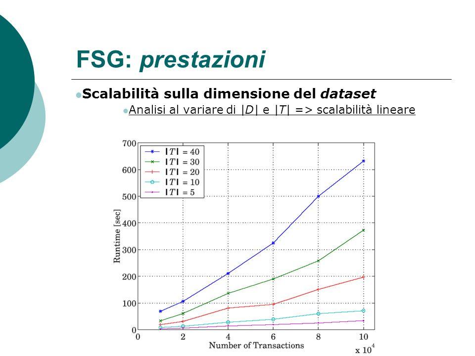 FSG: prestazioni Scalabilità sulla dimensione del dataset Analisi al variare di |D| e |T| => scalabilità lineare