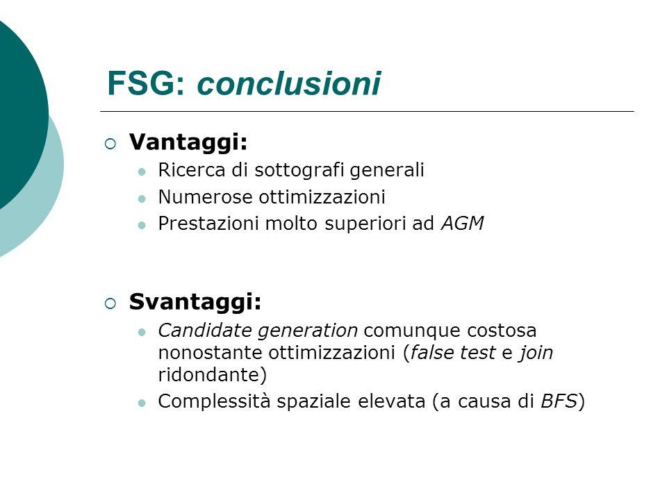 FSG: conclusioni Vantaggi: Ricerca di sottografi generali Numerose ottimizzazioni Prestazioni molto superiori ad AGM Svantaggi: Candidate generation c