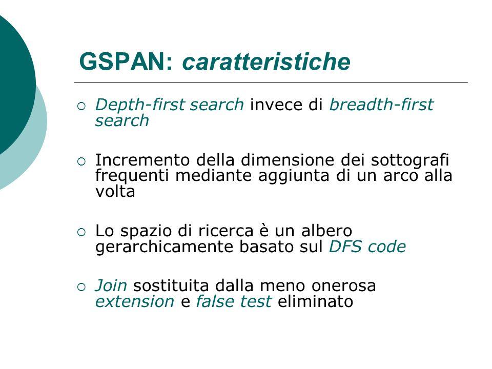 GSPAN: caratteristiche Depth-first search invece di breadth-first search Incremento della dimensione dei sottografi frequenti mediante aggiunta di un
