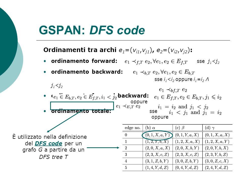 GSPAN: DFS code Ordinamenti tra archi e 1 =(v i1,v j1 ), e 2 =(v i2,v j2 ): ordinamento forward: sse j 1 <j 2 ordinamento backward: sse i 1 <i 2 oppur
