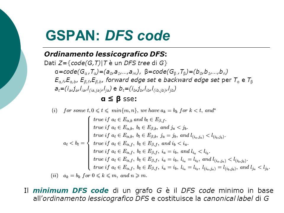 GSPAN: DFS code Ordinamento lessicografico DFS: Dati Z={code(G,T)|T è un DFS tree di G} α=code(G α,T α )=(a 0,a 1,…,a m ), β=code(G β,T β )=(b 0,b 1,…