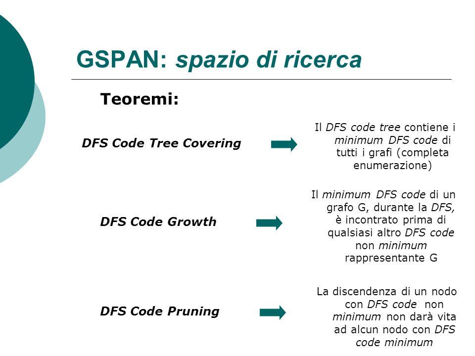 GSPAN: spazio di ricerca Teoremi: DFS Code Tree Covering DFS Code Growth DFS Code Pruning Il DFS code tree contiene i minimum DFS code di tutti i graf