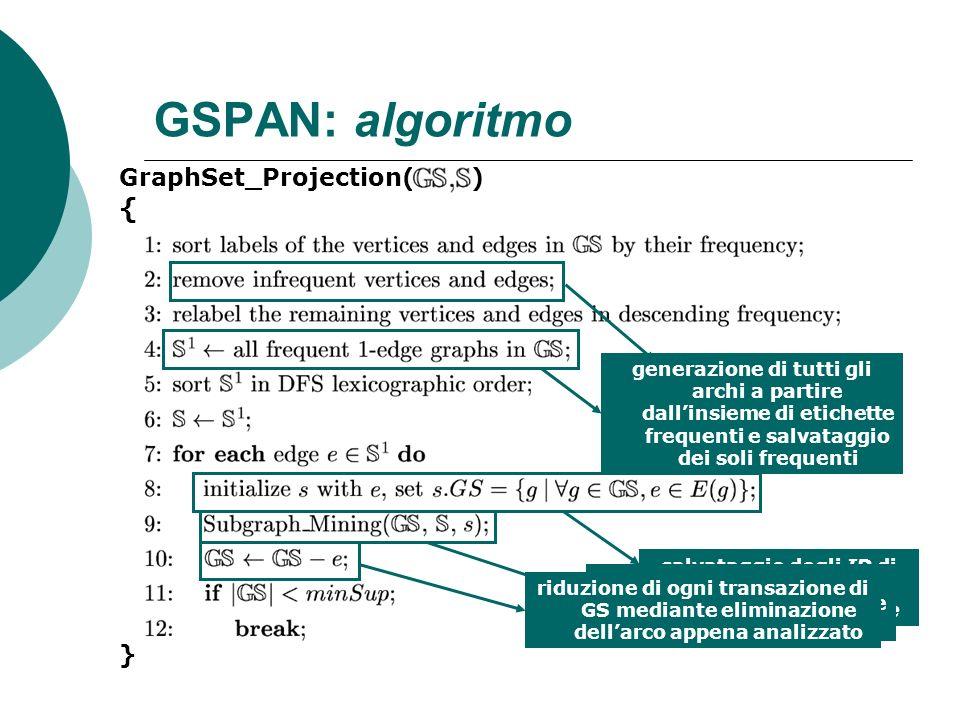 GSPAN: algoritmo GraphSet_Projection( ) { } eliminazione archi e nodi infrequenti dai grafi del dataset GS generazione di tutti gli archi a partire da