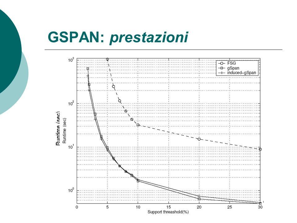 GSPAN: prestazioni Risultati su dataset sintetici: Complessità 6-30 volte inferiore di FSG (su vari dataset generati) Meno sensibile di FSG a valori p