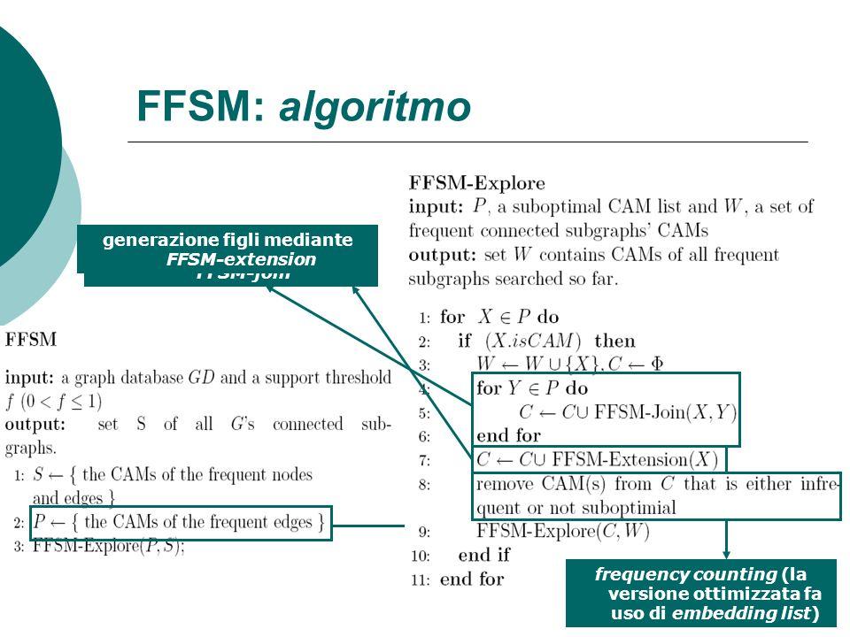 FFSM: algoritmo insieme di tutte le suboptimal CAM del livello superiore generazione figli mediante FFSM-join generazione figli mediante FFSM-extensio