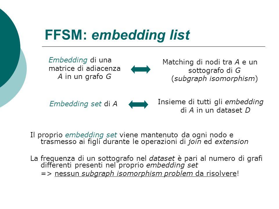 FFSM: embedding list Il proprio embedding set viene mantenuto da ogni nodo e trasmesso ai figli durante le operazioni di join ed extension La frequenz