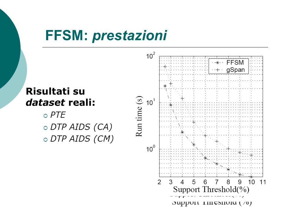 FFSM: prestazioni Risultati su dataset reali: PTE DTP AIDS (CA) DTP AIDS (CM)