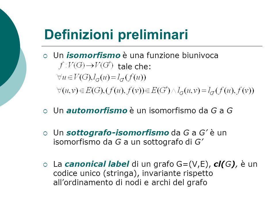 Definizioni preliminari Un isomorfismo è una funzione biunivoca tale che: Un automorfismo è un isomorfismo da G a G Un sottografo-isomorfismo da G a G