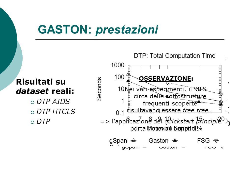 GASTON: prestazioni Risultati su dataset reali: DTP AIDS DTP HTCLS DTP OSSERVAZIONE: Nei vari esperimenti, il 90% circa delle sottostrutture frequenti