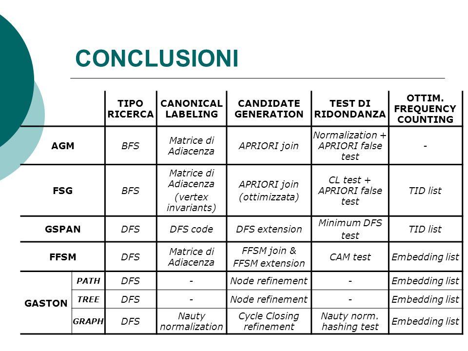 CONCLUSIONI TIPO RICERCA CANONICAL LABELING CANDIDATE GENERATION TEST DI RIDONDANZA OTTIM. FREQUENCY COUNTING AGMBFS Matrice di Adiacenza APRIORI join