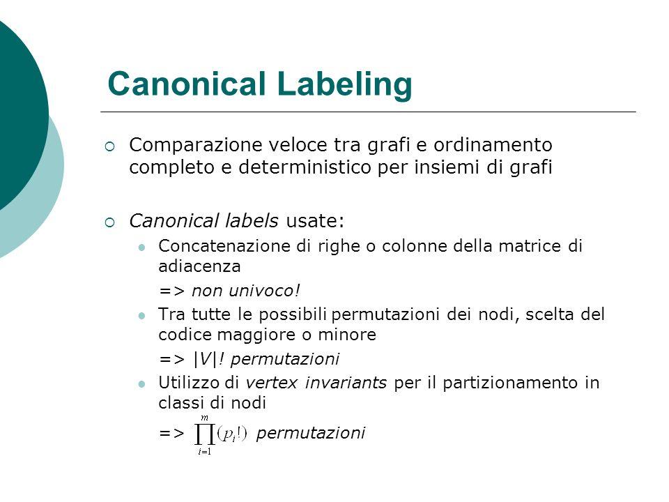 Canonical Labeling Comparazione veloce tra grafi e ordinamento completo e deterministico per insiemi di grafi Canonical labels usate: Concatenazione d