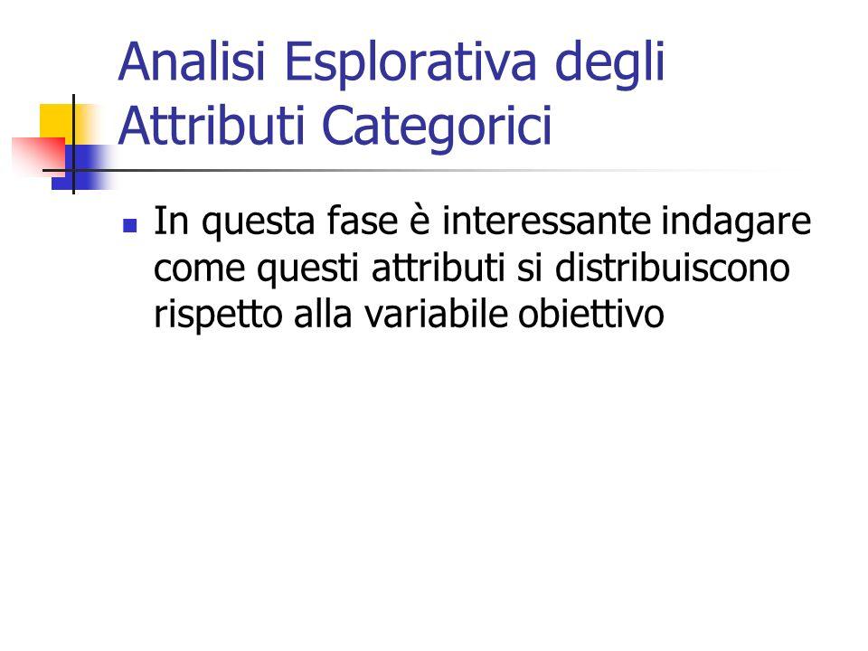 Analisi Esplorativa degli Attributi Categorici In questa fase è interessante indagare come questi attributi si distribuiscono rispetto alla variabile