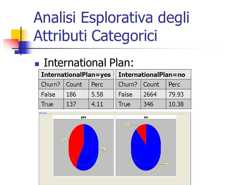 Analisi Esplorativa degli Attributi Categorici International Plan: InternationalPlan=yes Churn?CountPerc False1865.58 True1374.11 InternationalPlan=no