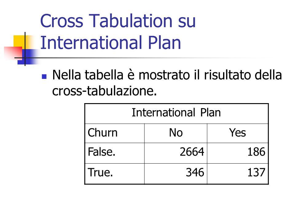 Cross Tabulation su International Plan International Plan ChurnNoYes False.2664186 True.346137 Nella tabella è mostrato il risultato della cross-tabul