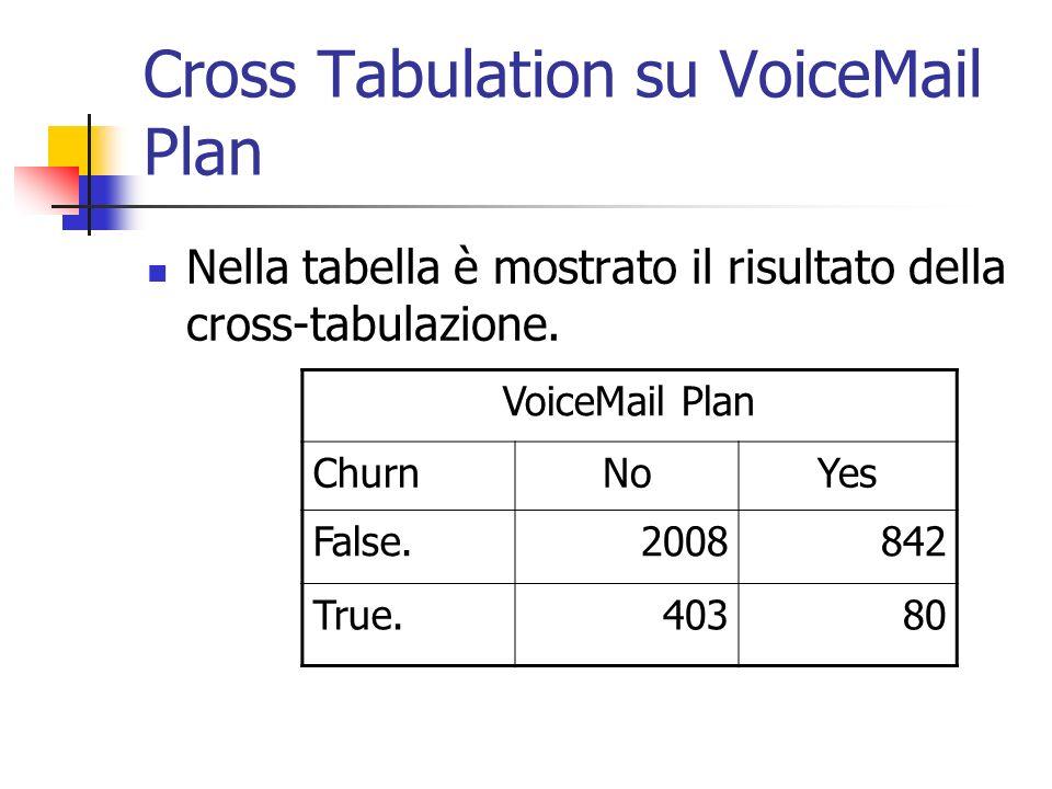 Cross Tabulation su VoiceMail Plan Nella tabella è mostrato il risultato della cross-tabulazione. VoiceMail Plan ChurnNoYes False.2008842 True.40380