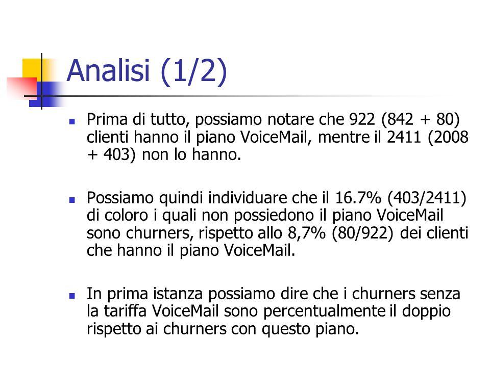 Analisi (1/2) Prima di tutto, possiamo notare che 922 (842 + 80) clienti hanno il piano VoiceMail, mentre il 2411 (2008 + 403) non lo hanno. Possiamo