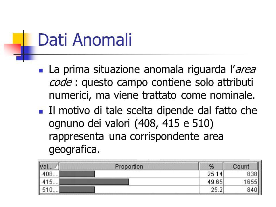 Dati Anomali La prima situazione anomala riguarda larea code : questo campo contiene solo attributi numerici, ma viene trattato come nominale. Il moti