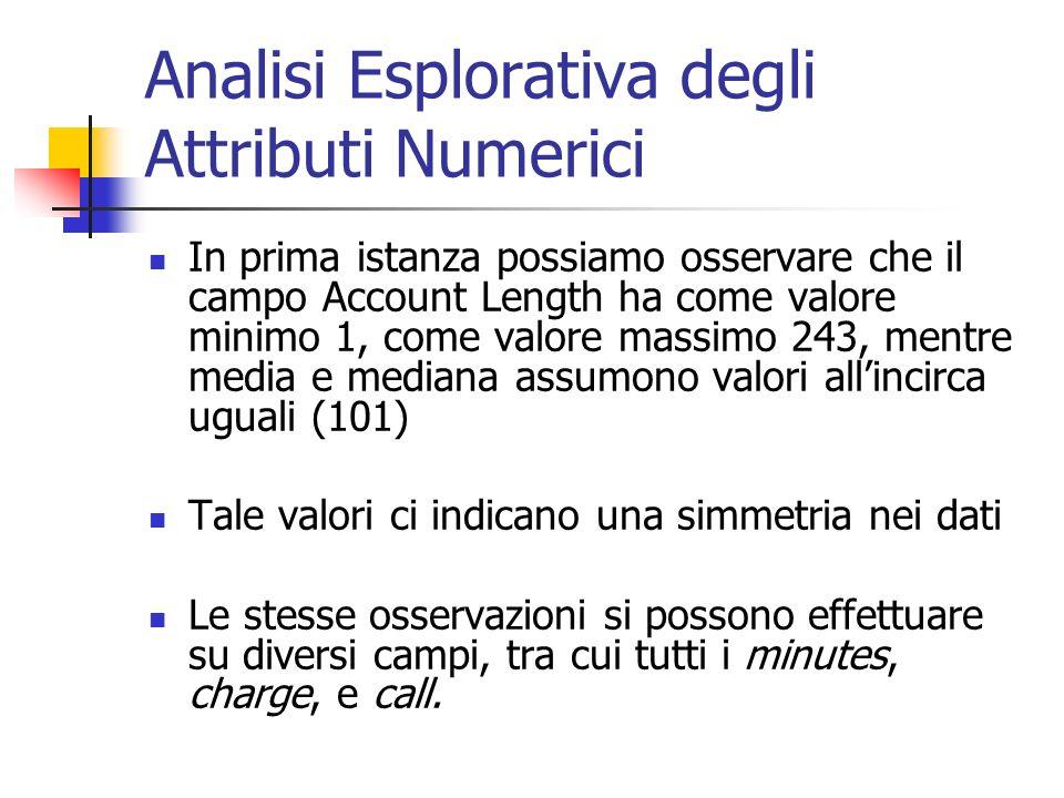 Analisi Esplorativa degli Attributi Numerici In prima istanza possiamo osservare che il campo Account Length ha come valore minimo 1, come valore mass