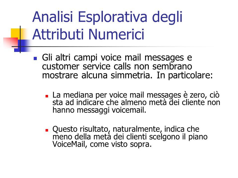 Analisi Esplorativa degli Attributi Numerici Gli altri campi voice mail messages e customer service calls non sembrano mostrare alcuna simmetria. In p