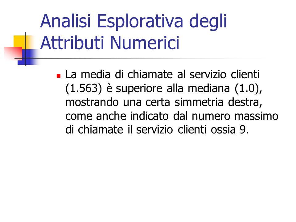 Analisi Esplorativa degli Attributi Numerici La media di chiamate al servizio clienti (1.563) è superiore alla mediana (1.0), mostrando una certa simm