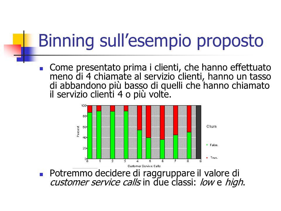 Binning sullesempio proposto Come presentato prima i clienti, che hanno effettuato meno di 4 chiamate al servizio clienti, hanno un tasso di abbandono
