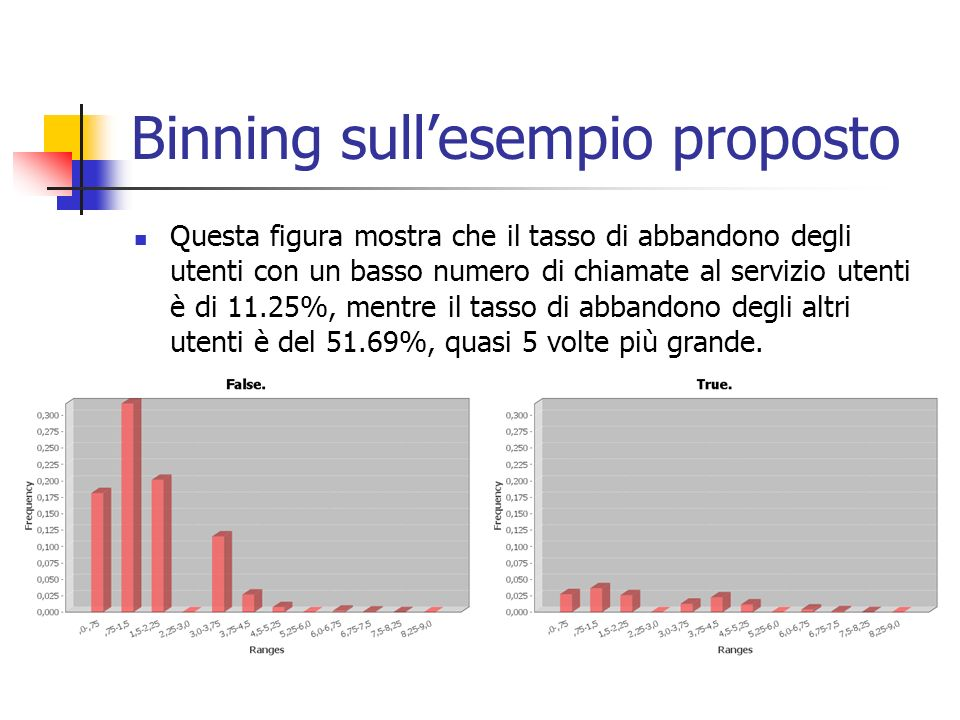 Binning sullesempio proposto Questa figura mostra che il tasso di abbandono degli utenti con un basso numero di chiamate al servizio utenti è di 11.25