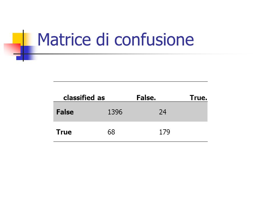 Matrice di confusione classified asFalse.True. False139624 True68179