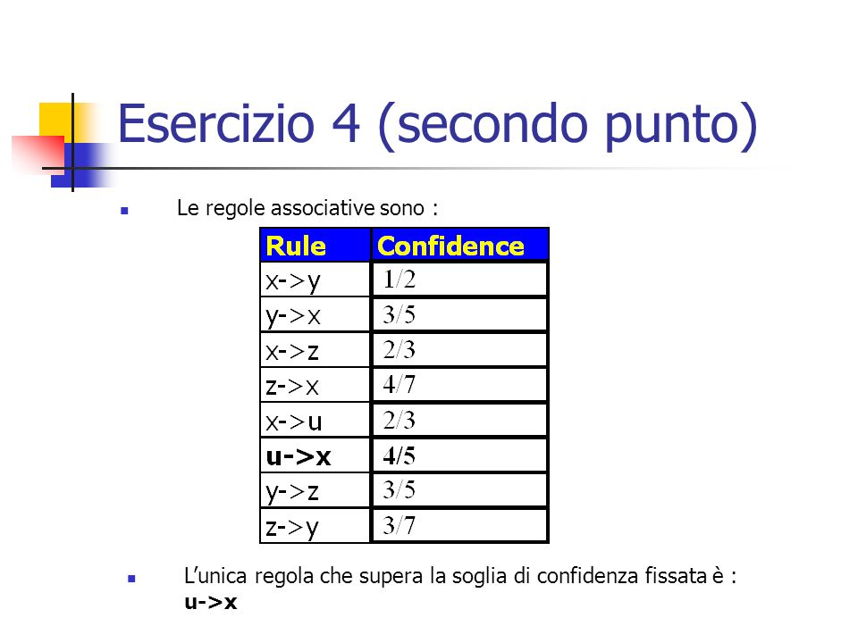 Esercizio 4 (secondo punto) Le regole associative sono : Lunica regola che supera la soglia di confidenza fissata è : u->x