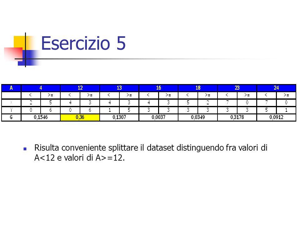 Esercizio 5 Risulta conveniente splittare il dataset distinguendo fra valori di A =12.