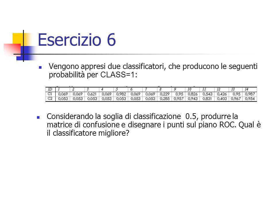 Esercizio 6 Vengono appresi due classificatori, che producono le seguenti probabilità per CLASS=1 : Considerando la soglia di classificazione 0.5, produrre la matrice di confusione e disegnare i punti sul piano ROC.