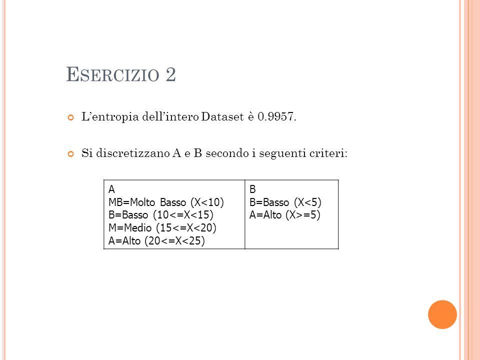 Lentropia dellintero Dataset è 0.9957.