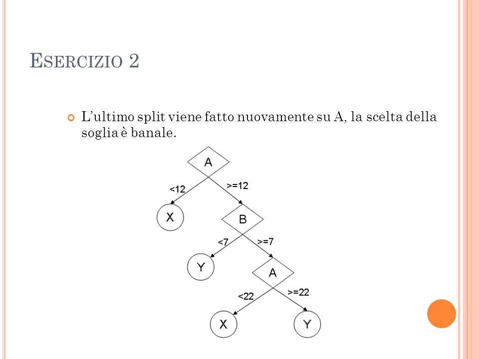 E SERCIZIO 2 Lultimo split viene fatto nuovamente su A, la scelta della soglia è banale.