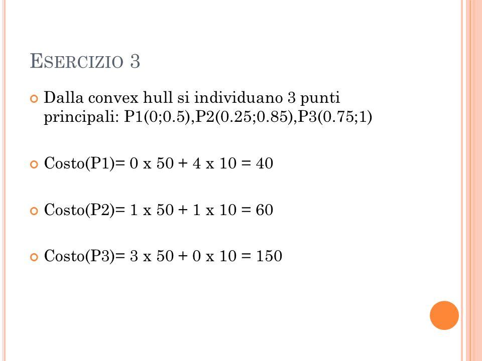 Dalla convex hull si individuano 3 punti principali: P1(0;0.5),P2(0.25;0.85),P3(0.75;1) Costo(P1)= 0 x 50 + 4 x 10 = 40 Costo(P2)= 1 x 50 + 1 x 10 = 60 Costo(P3)= 3 x 50 + 0 x 10 = 150
