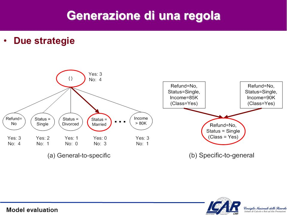 Model evaluation Generazione di una regola Due strategie