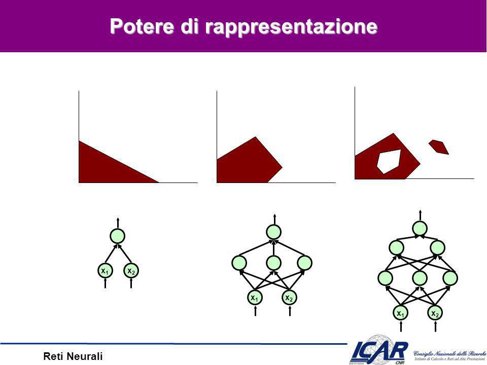 Reti Neurali Proprietà Gradiente Discendente –Trova un ottimo locale Backprop in pratica –Tipicamente, si tende ad includere il momento –Quanto generalizza su altri esempi.